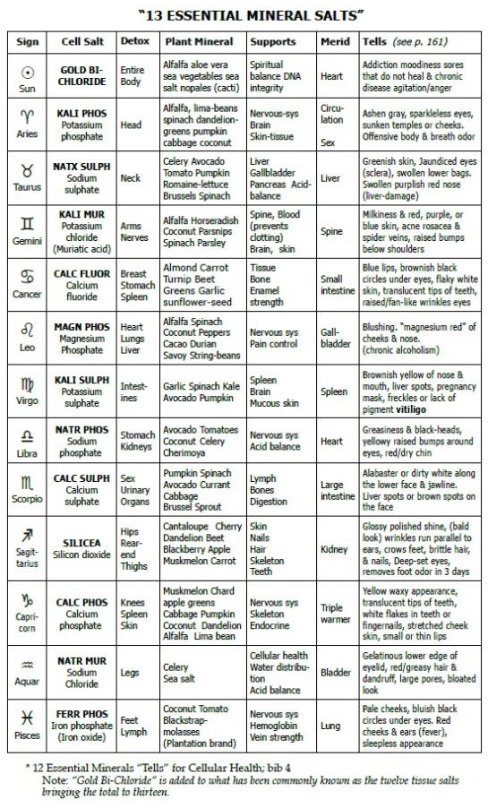 cell salt chart